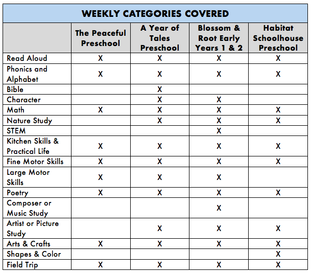 Preschool Curriculum Overview - Weekly Categories Covered